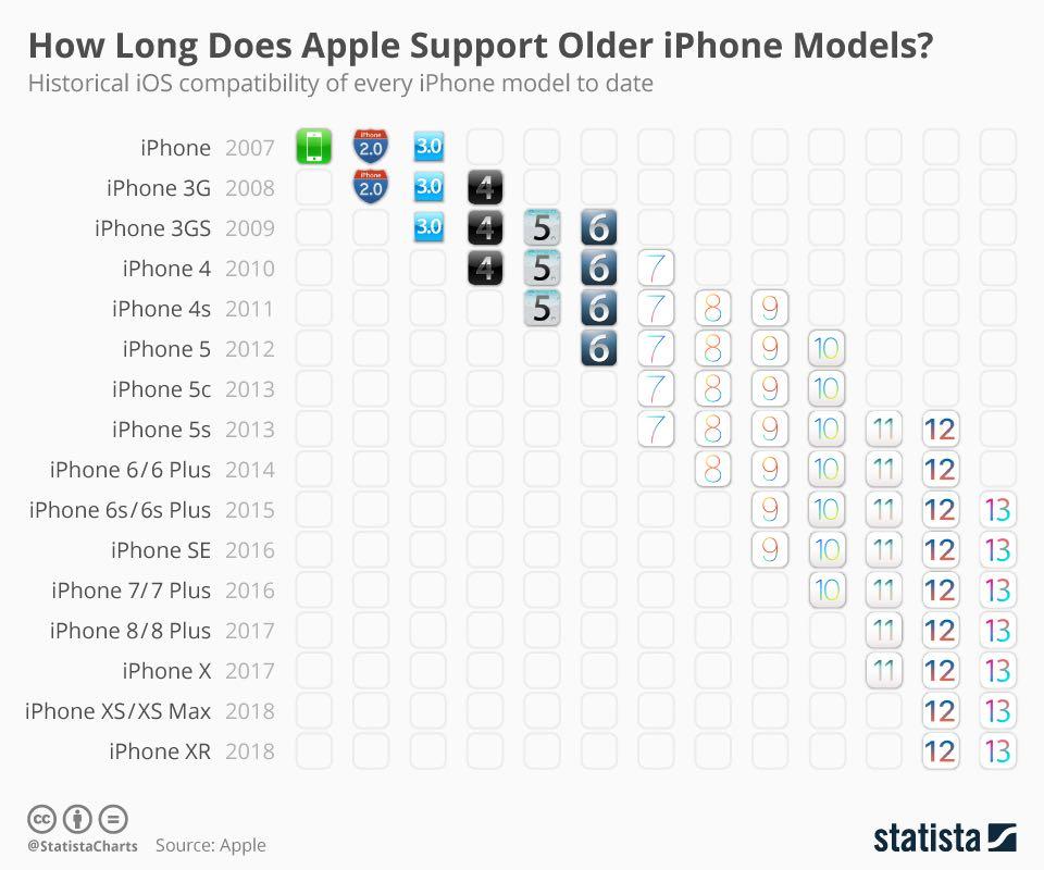Statista визначила як довго Apple підтримує iPhone