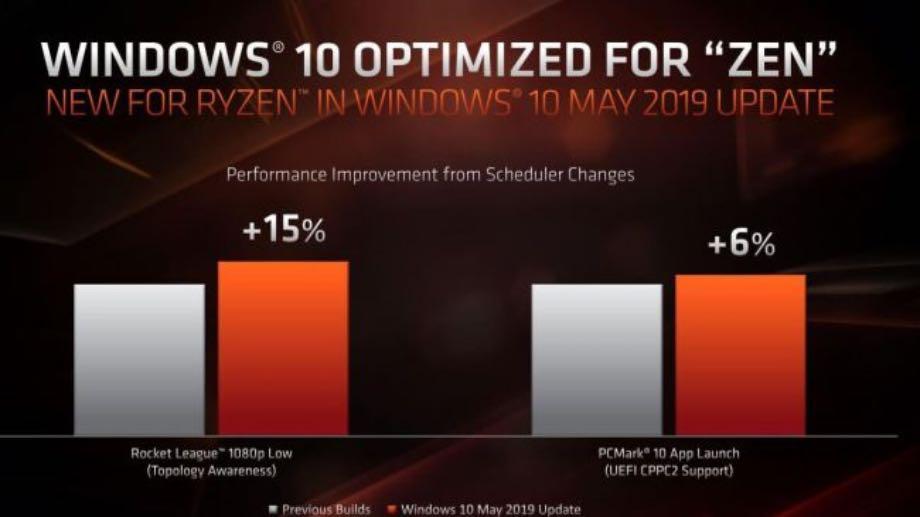 Оновлення Windows 10 покращує продуктивність ПК на процесорах AMD