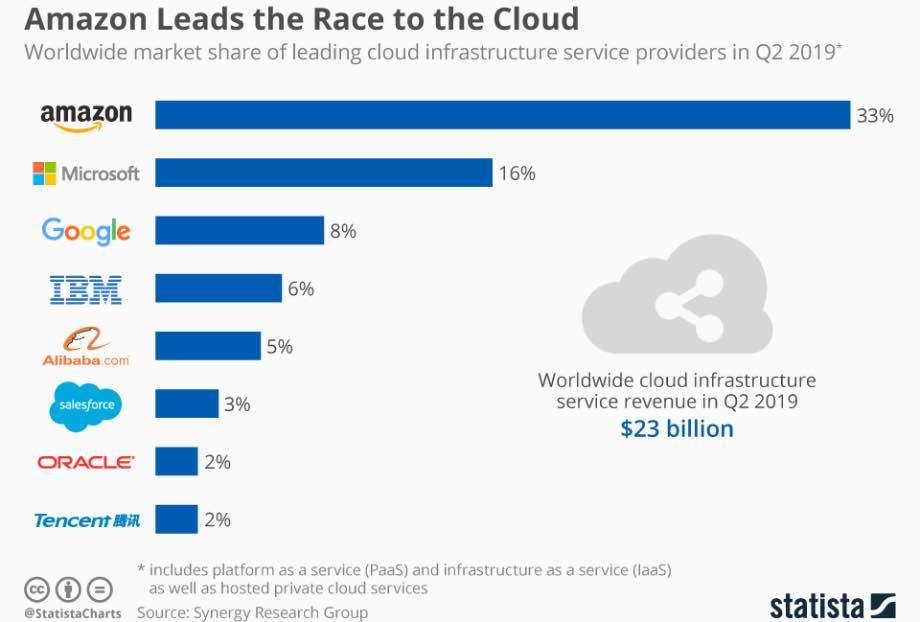 Amazon Web Services випереджає Microsoft і Google більш ніж удвічі