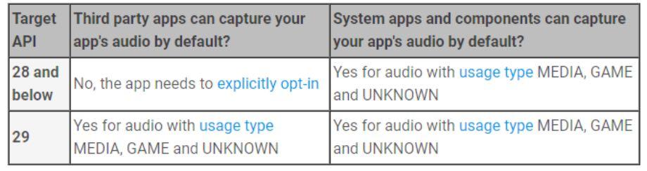 Android 10 Q отримав функцію запису звуку з інших програм