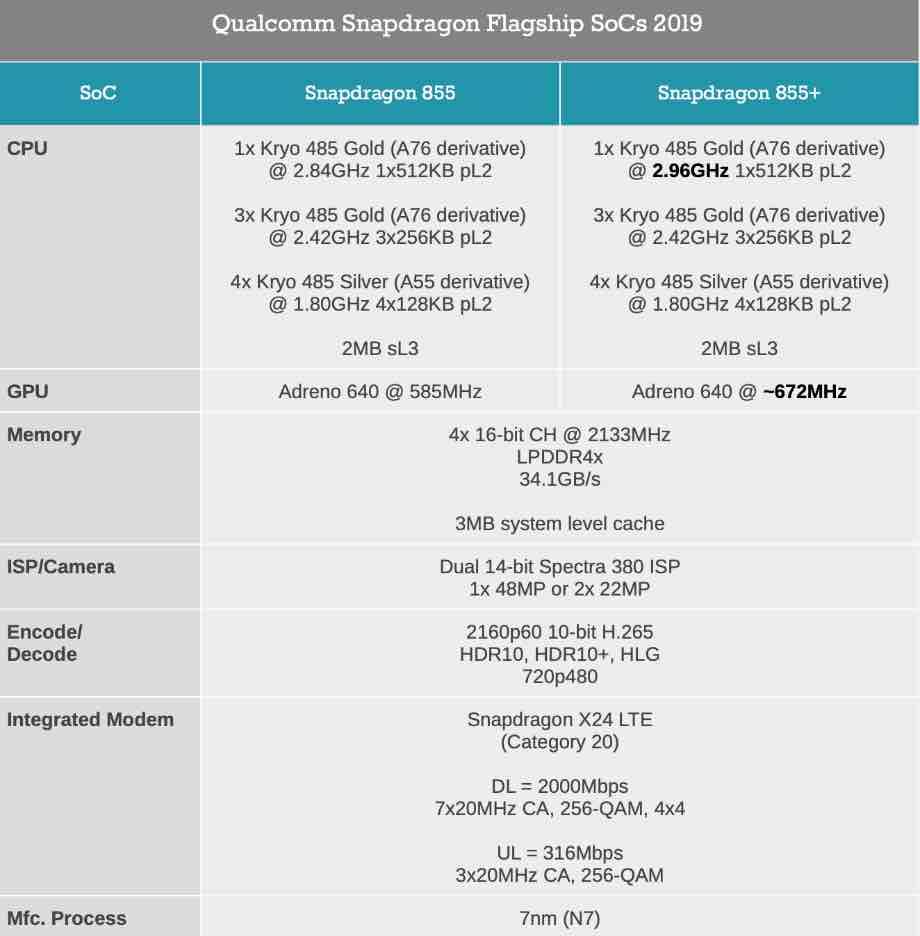 Qualcomm Snapdragon 855+: компанія оновила флагманський чип