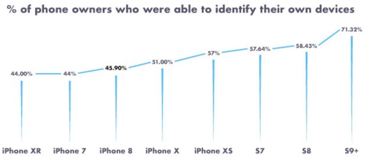 Decluttr оприлюднив статистику обізнаності у смартфонах та 5G