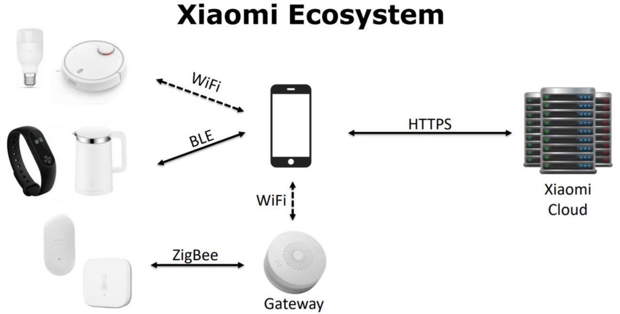 Кількість активних користувачів Xiaomi перевищила 500 млн
