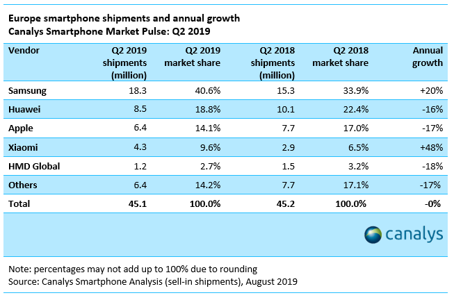 Samsung та Xiaomi стали найпопулярнішими компаніями у Європі