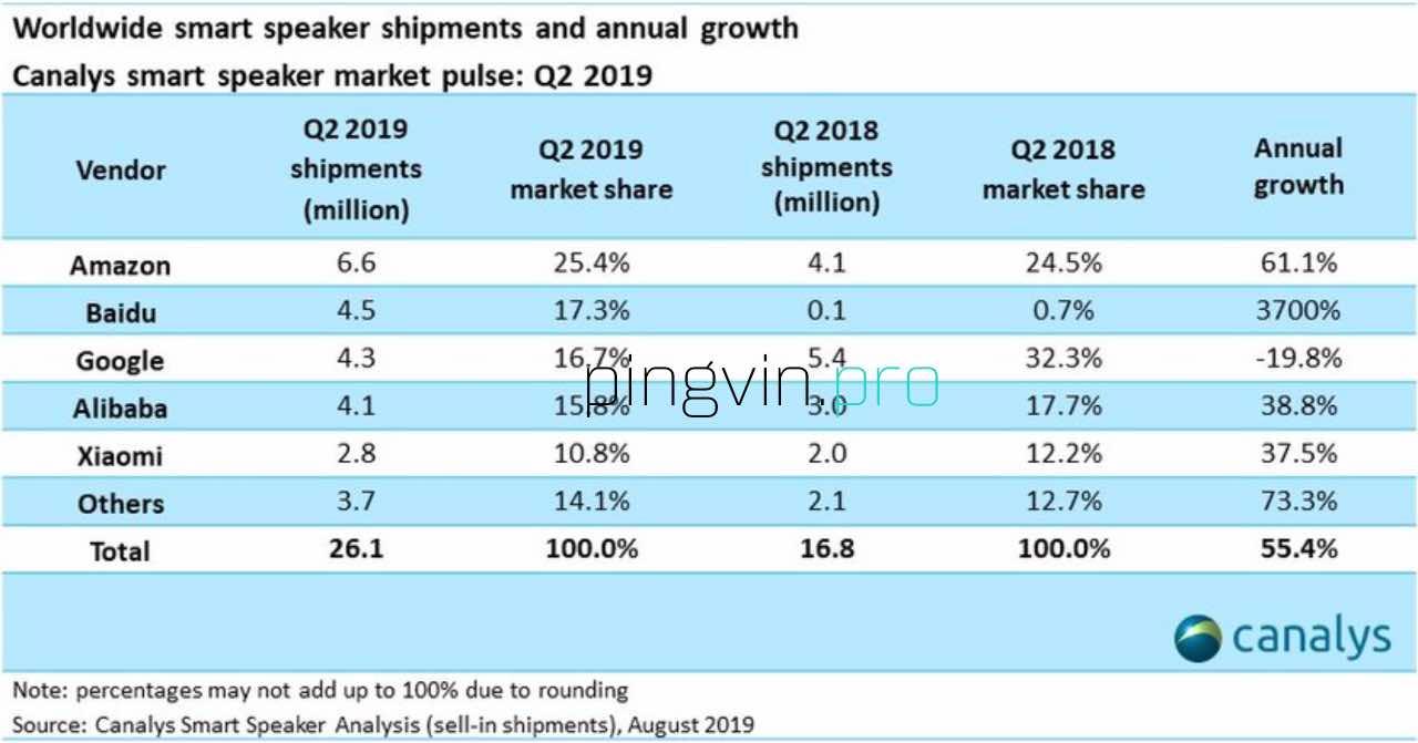 Baidu випередив Google на ринку розумних динаміків