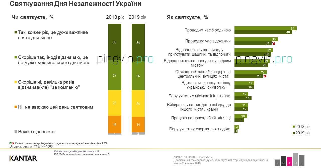 Українці висловились про День Незалежності України
