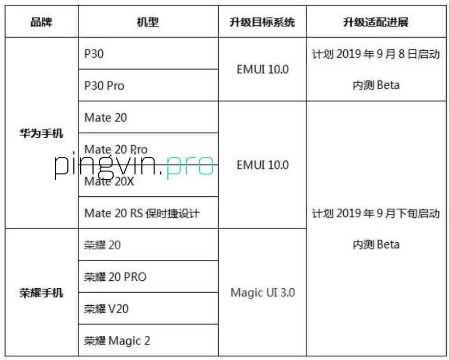 Huawei назвав смартфони, які першими отримають EMUI 10 і Magic UI 3.0
