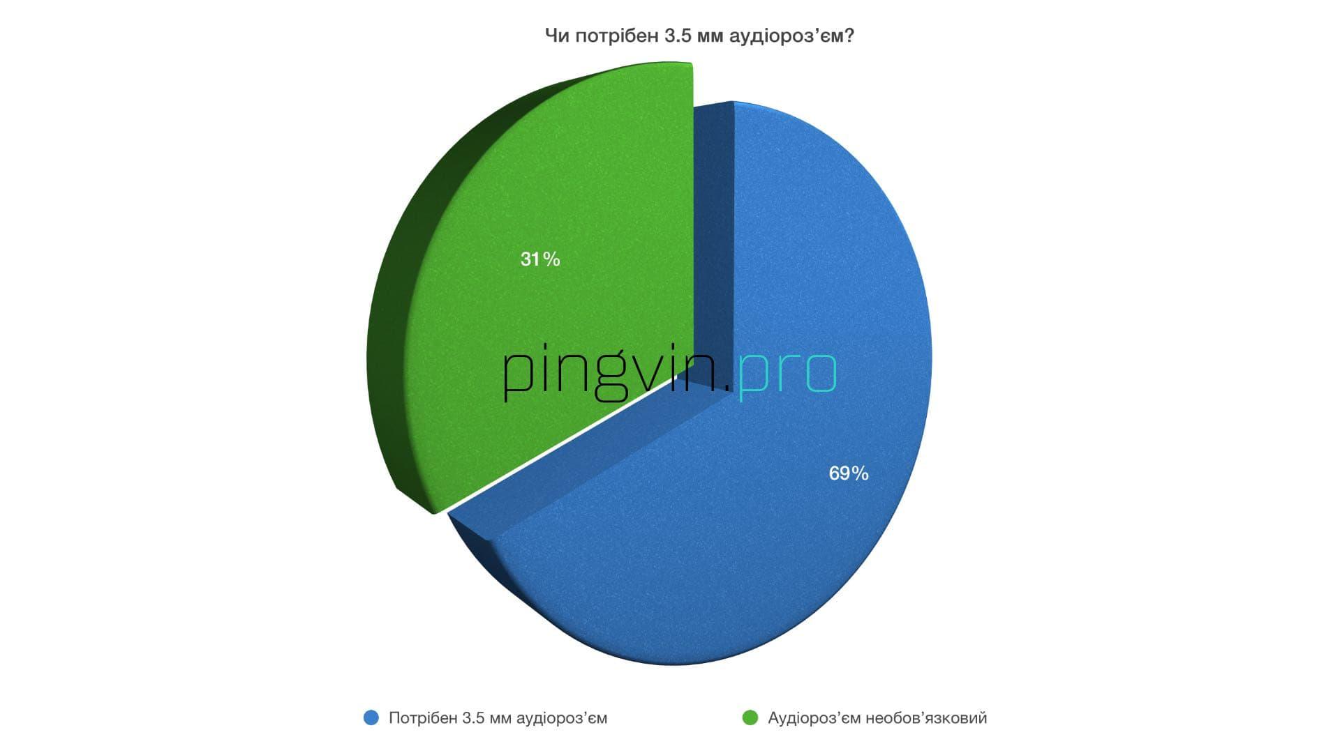 Статистика: який відсоток користувачів смартфонів може відмовитись від 3.5 мм аудіороз'єму?