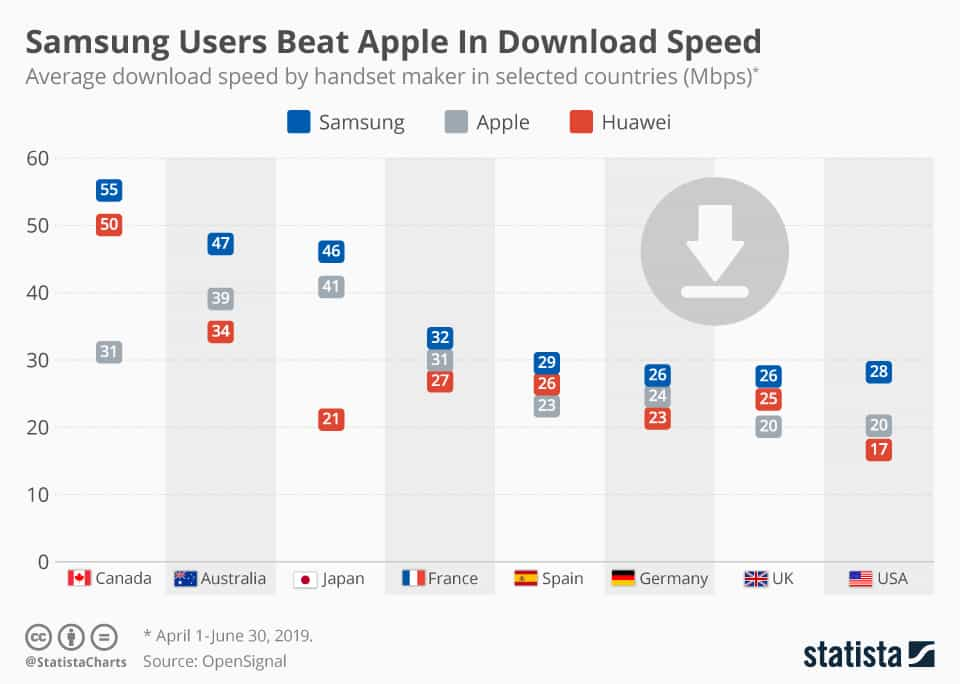 OpenSignal: Apple vs Samsung vs Huawei