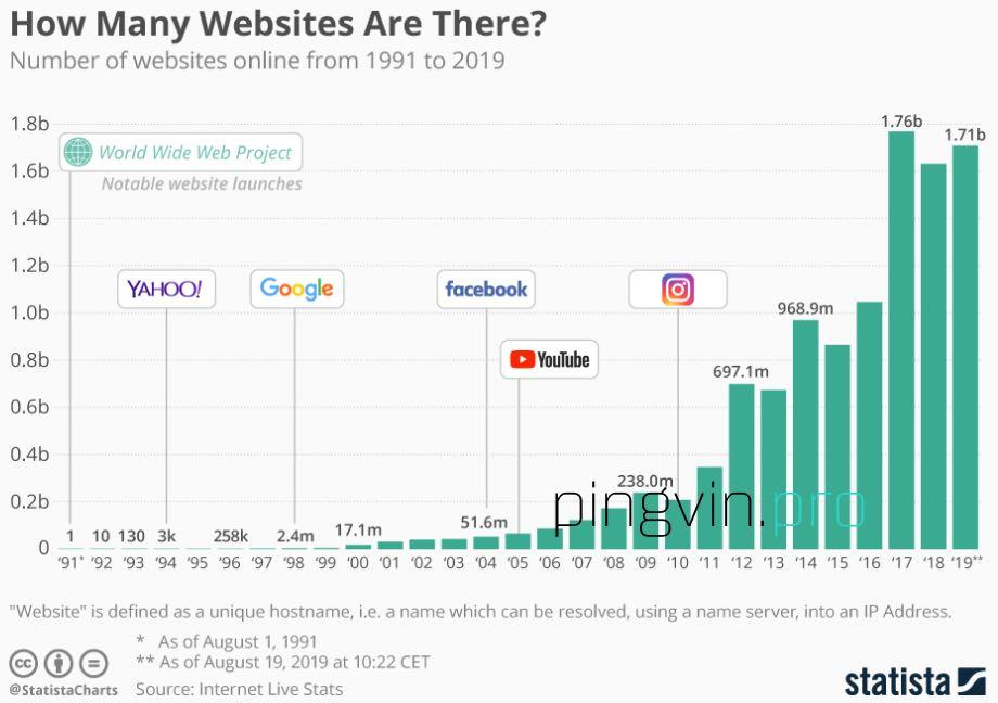 WorldWideWeb дав поштовх до створення понад 1 млрд сайтів