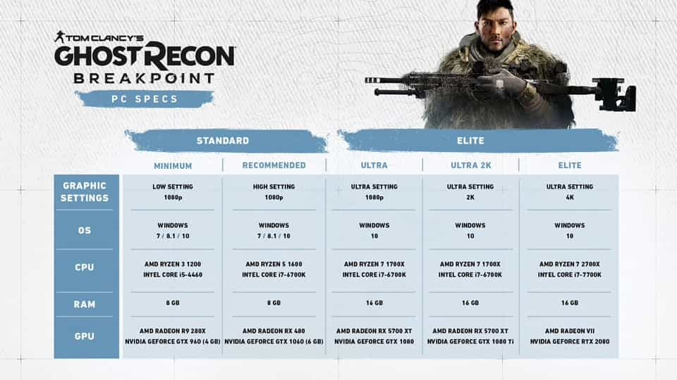 Tom Clancy's Ghost Recon Breakpoint - Windows 10 PC specification