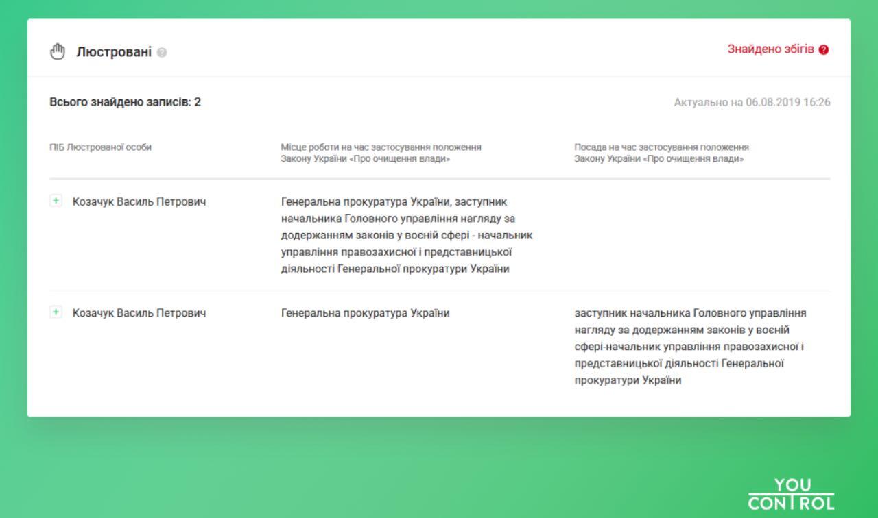 YouControl: український сервіс запустив нову функціональність