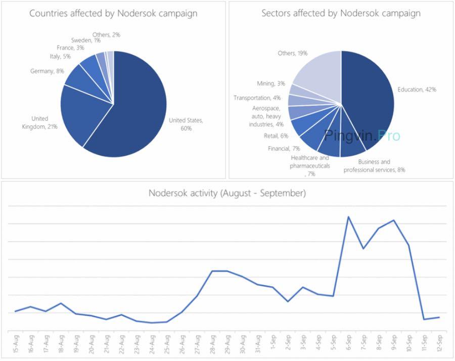 Шкідлива програма Nodersok заразила тисячі комп'ютерів з Windows