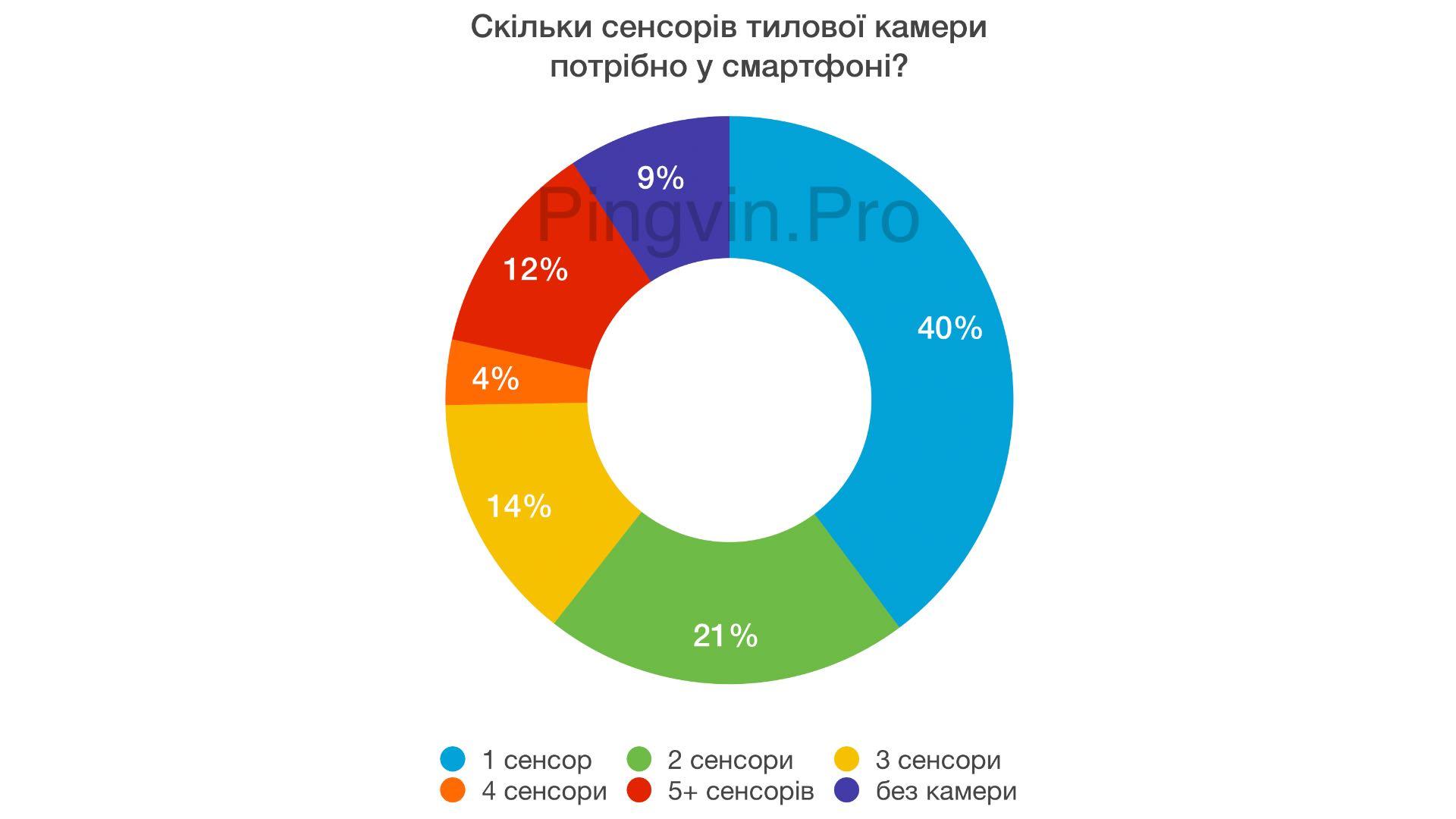Тилова камера: статистика