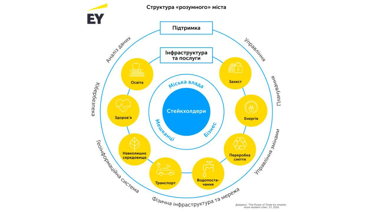 EY провела опитування щодо тенденцій впровадження «розумних міст» в Україні