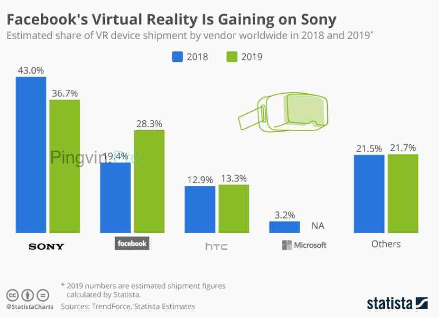 Графік показників віртуальна реальність Facebook, Sony, HTC, Microsoft тощо