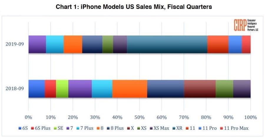 Аналітики визначили найпопулярніший Apple iPhone