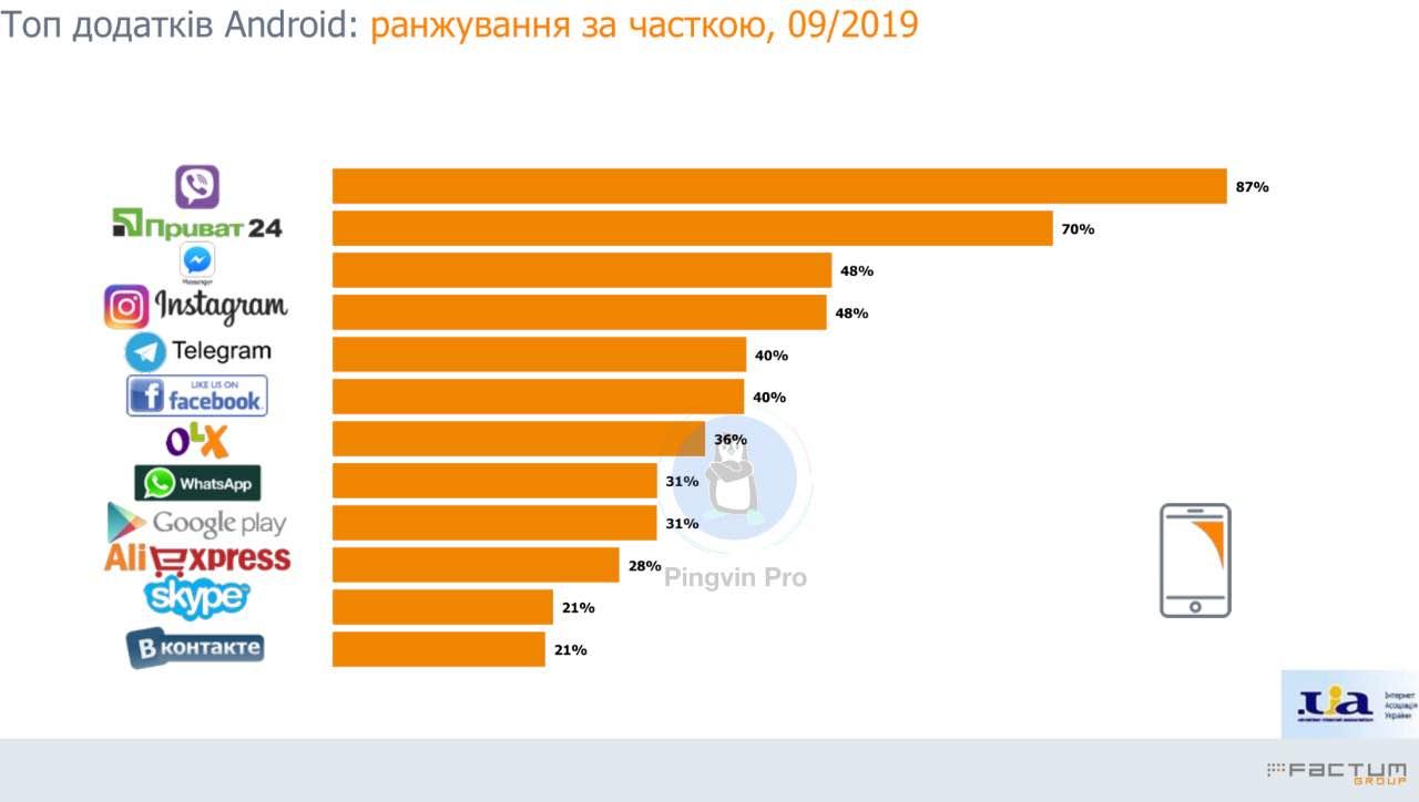 топ-25 популярних сайтів в Україні за вересень