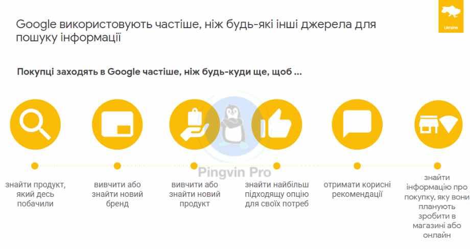 Українці використовують Google для пошуку інформації частіше, ніж будь-які інші джерела