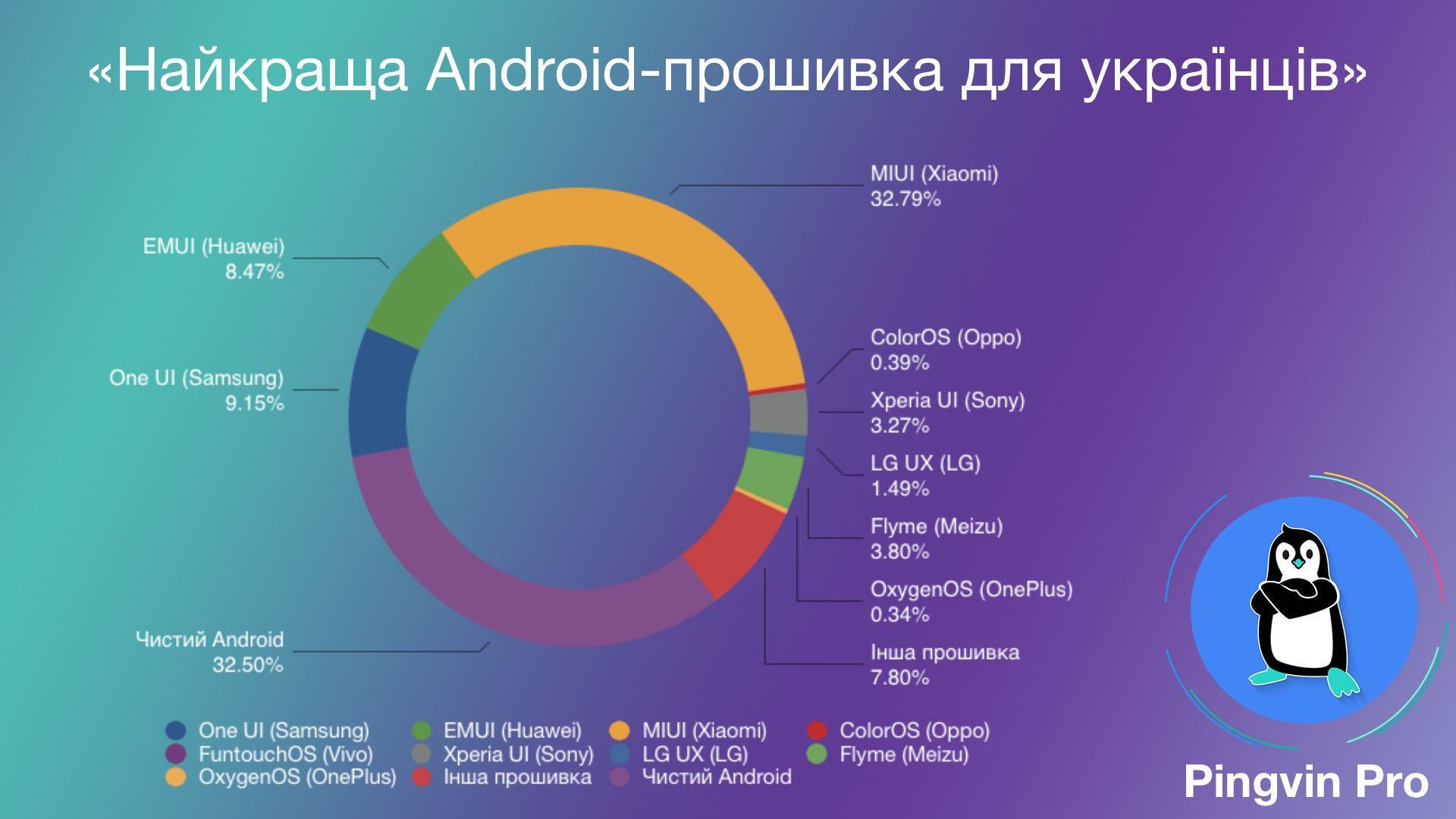 Найкраща Android-прошивка для українців