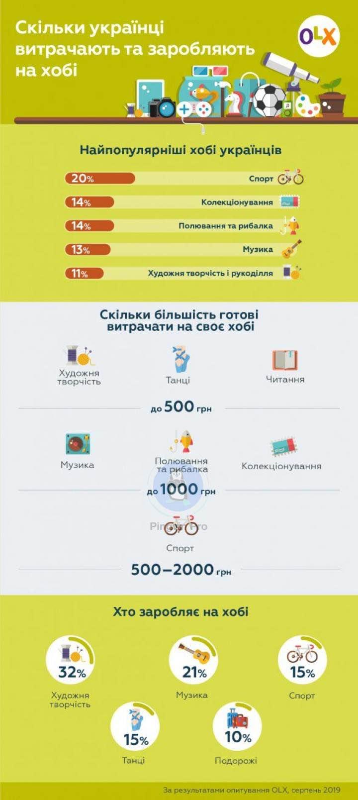 OLX опублікував статистику про захоплення українців