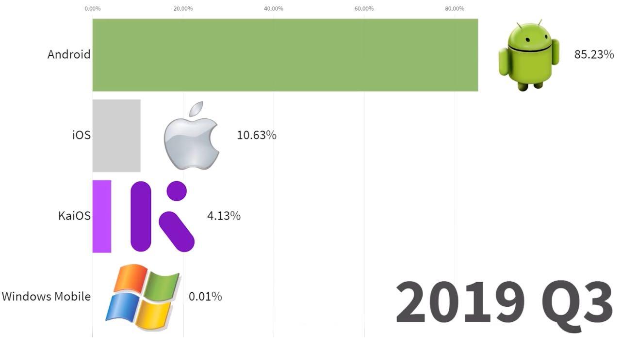 Data Is Beautiful опублікував дані найпопулярніших мобільних ОС з 1999 по 2019 роки