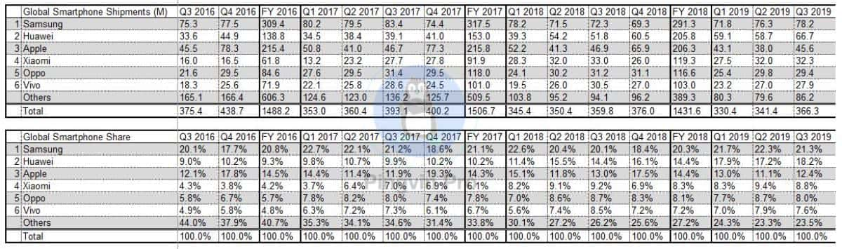 Samsung та Huawei – лідери ринку