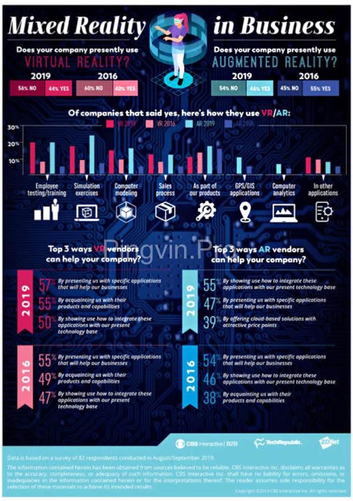 TechRepublic статистика популярність змішаної реальності у бізнесі
