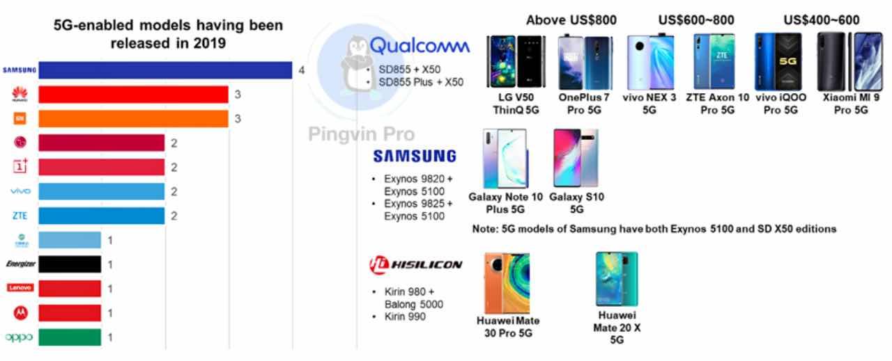 У 2020 році очікується випуск понад 200 млн смартфонів з 5G