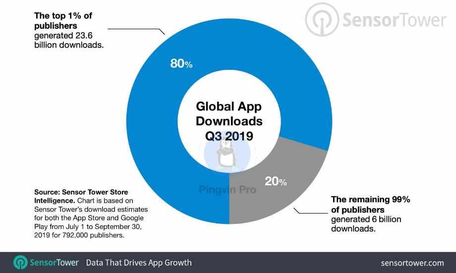 Дані з Google Play та App Store