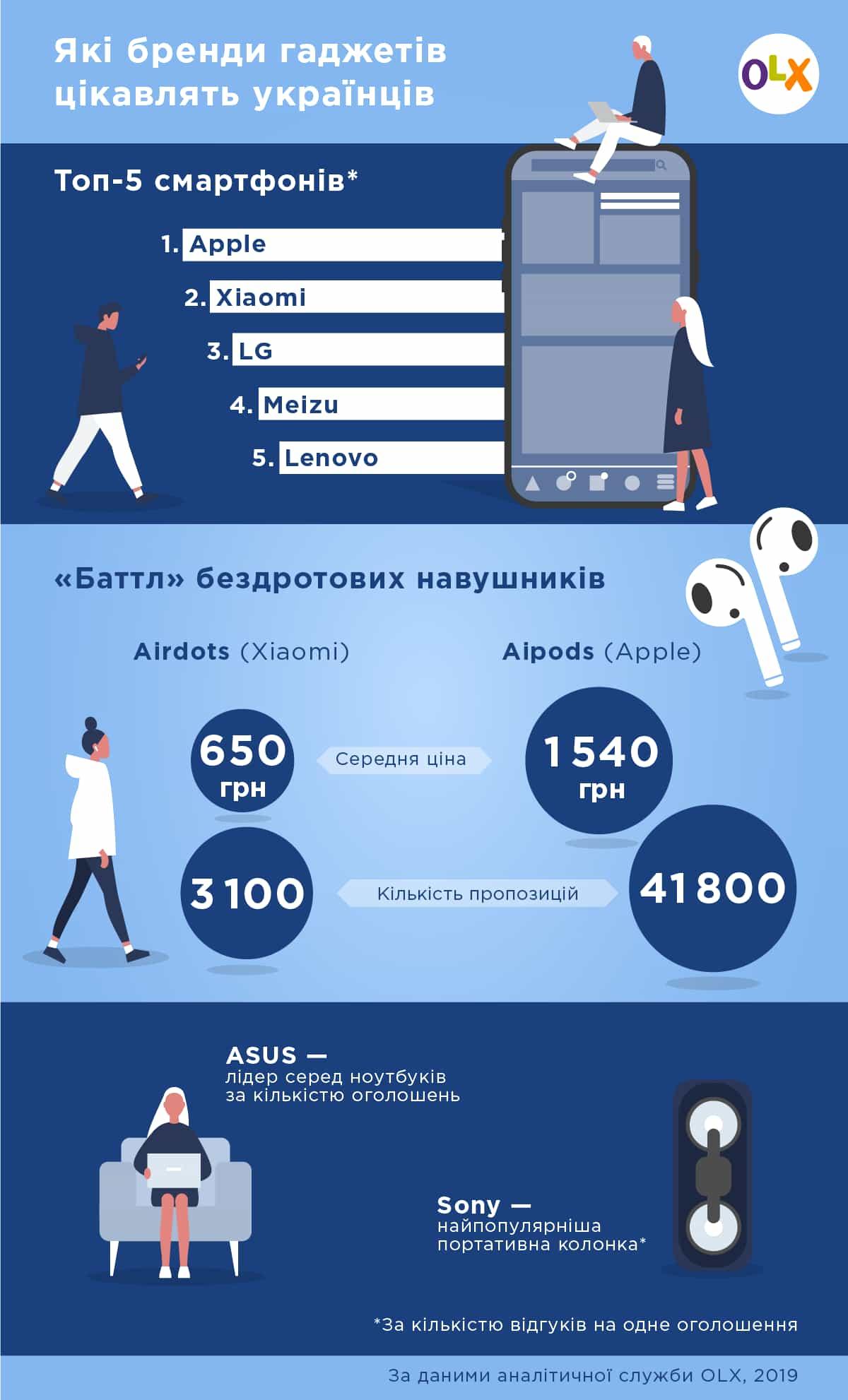 OLX визначив найпопулярніші пристрої серед українців