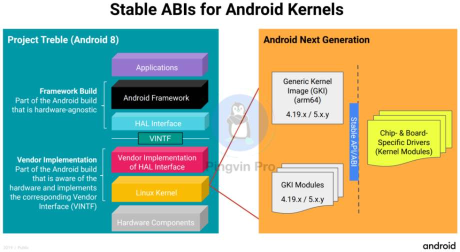 Google хоче перевести Android на стандартне ядро Linux