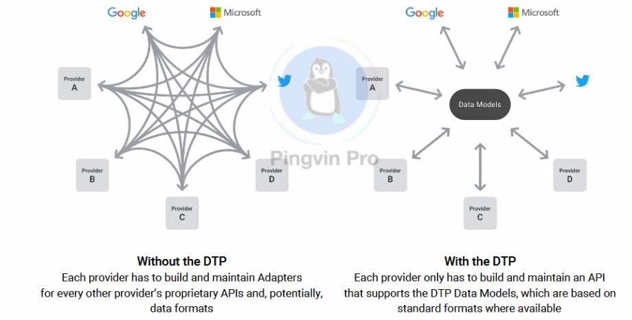 Facebook Data Transfer Project (DTP)