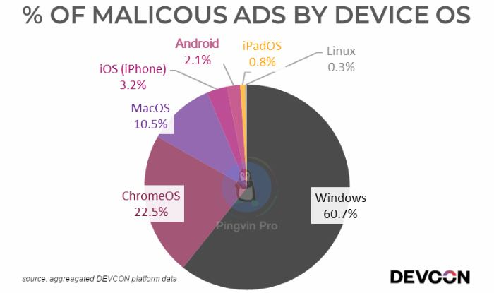 Власники Windows найбільше страждають від користування інтернетом