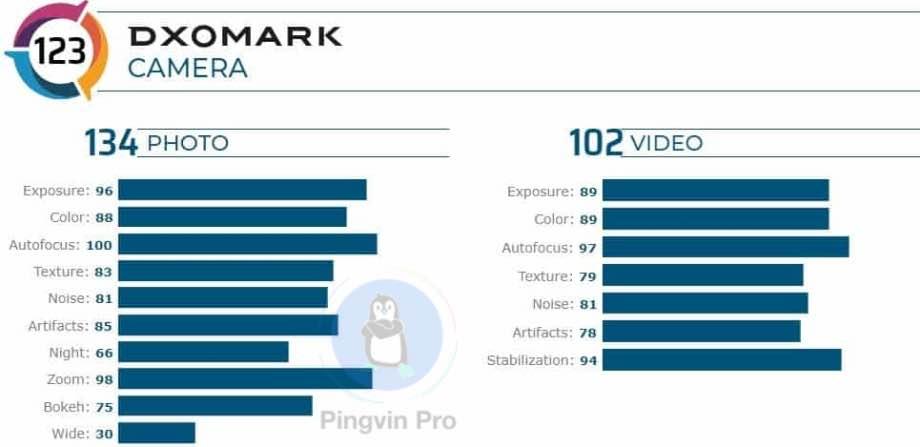 Huawei Mate 30 Pro 5G став новим лідером у рейтингу DxOMark