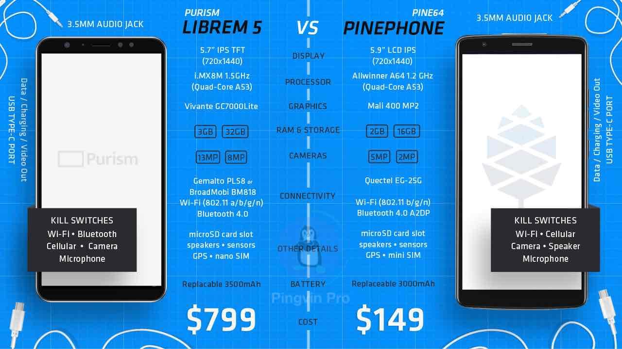Librem 5 vs PinePhone