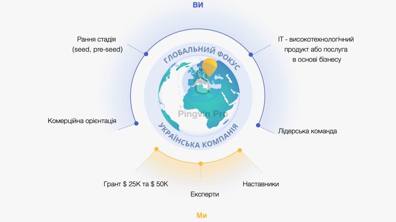 Українські стартапи можуть отримати державний грант до $ 75 тис.