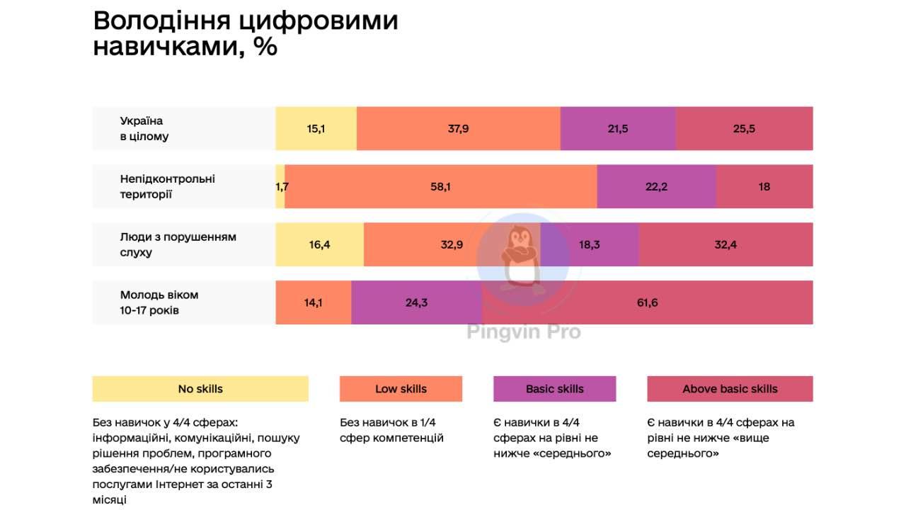 В Україні стартувала Національна програма цифрової освіти