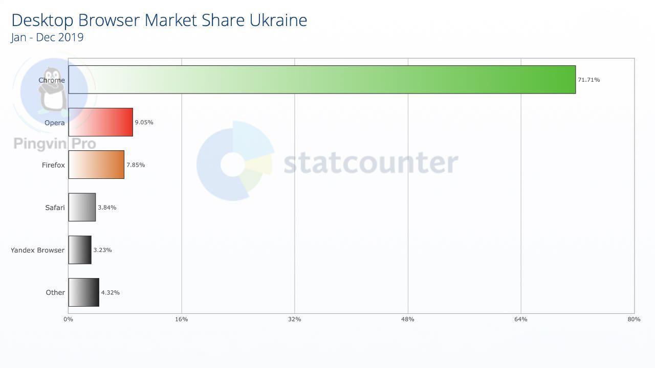 Опублікували найпопулярніші браузери серед українців за 2019 рік