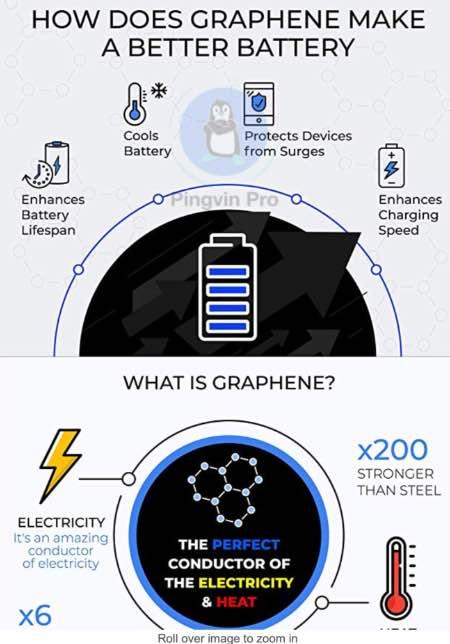 Графеновий акумулятор вже готовий для масового випуску