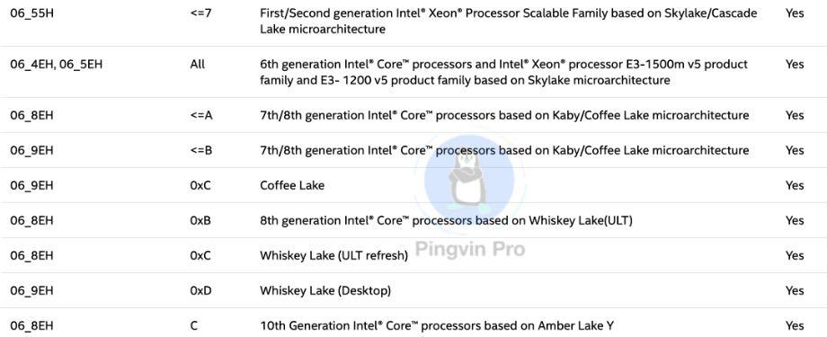 В процесорах Intel виявили уразливість CacheOut