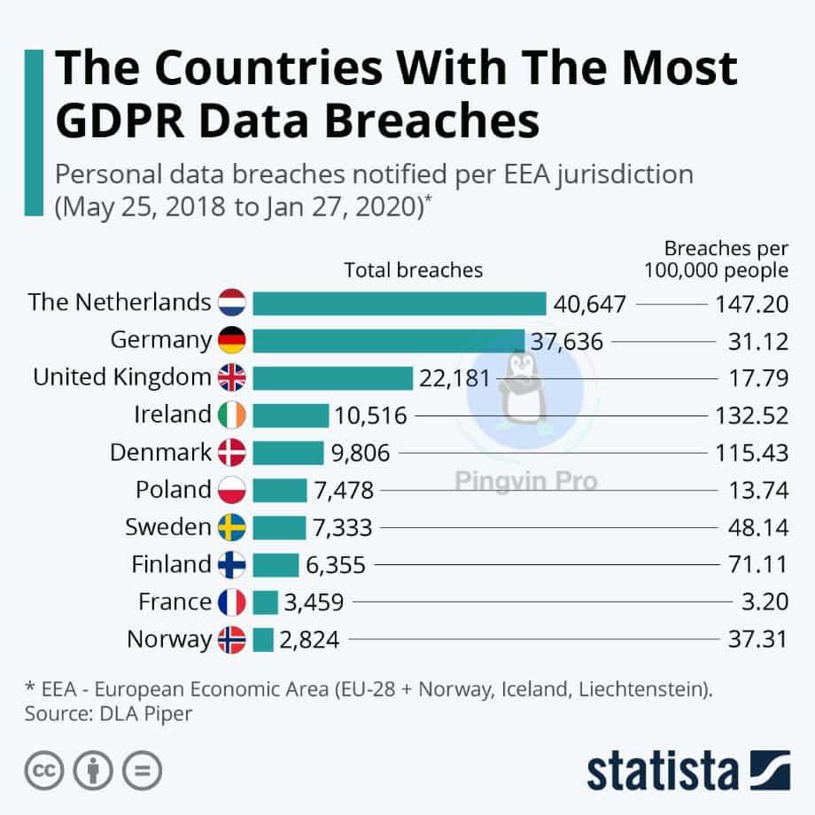 Країни, які порушували загальний регламент захисту даних в інтернеті