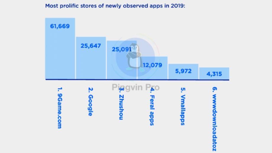 Аналітики назвали найнебезпечніший магазин мобільних додатків