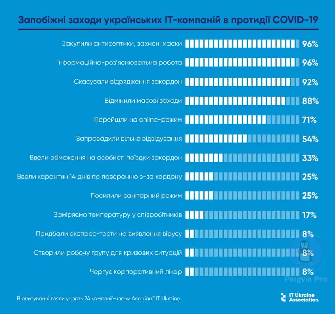 Українські IT-компанії розказали як запобігають поширенню коронавірусу