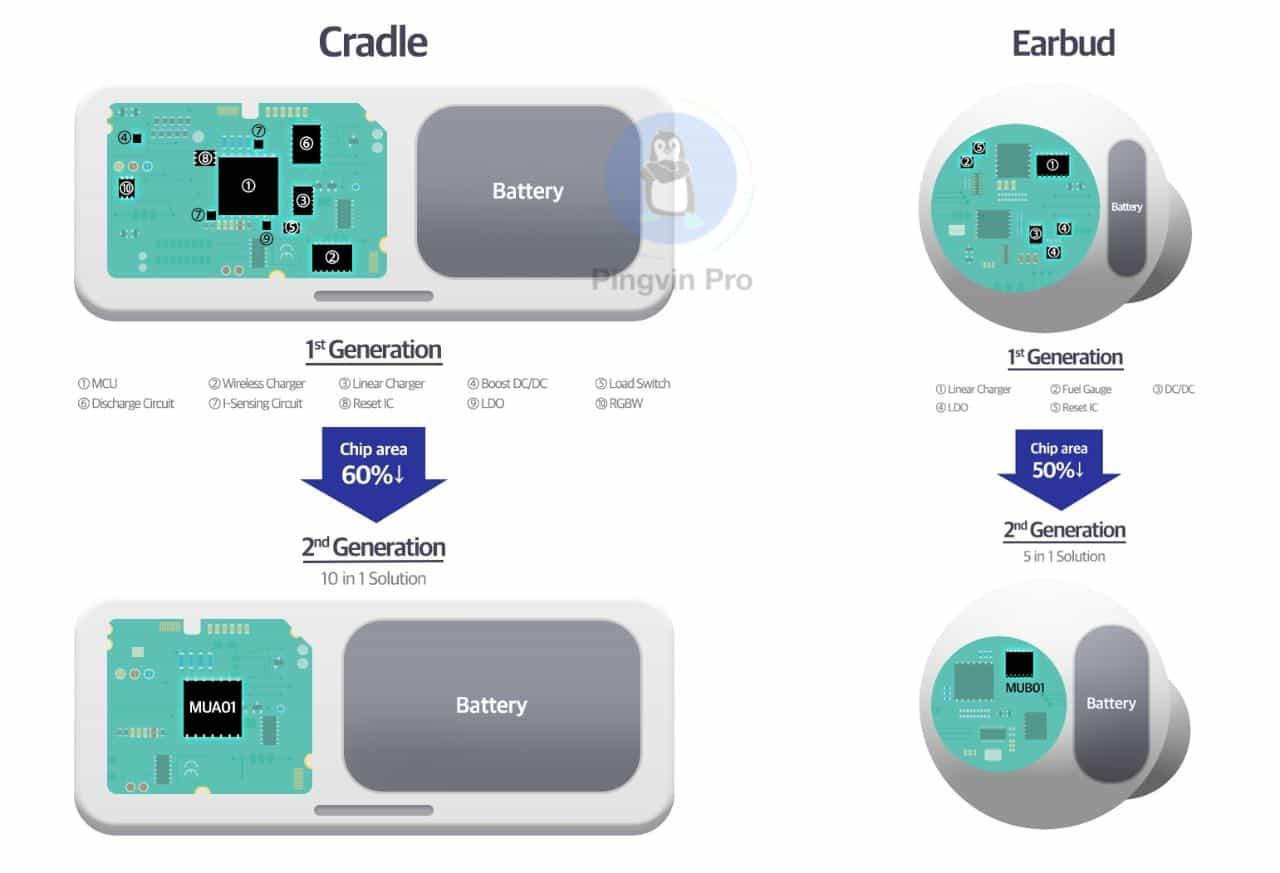 Samsung представила чипи, оптимізовані для бездротових навушників