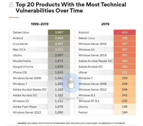 Опублікували перелік операційних систем з найбільшою кількістю уразливостей