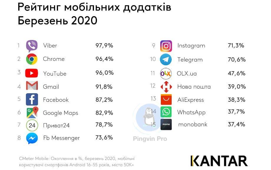 найпопулярніші додатки серед українців за березень 2020