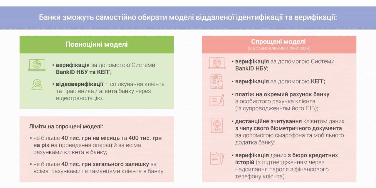 Українці зможуть відкрити рахунок у банку через BankID відеозв'язок або електронний підпис