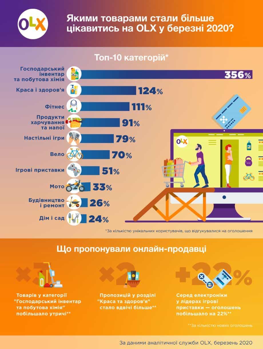OLX опублікував статистику покупок українців за березень