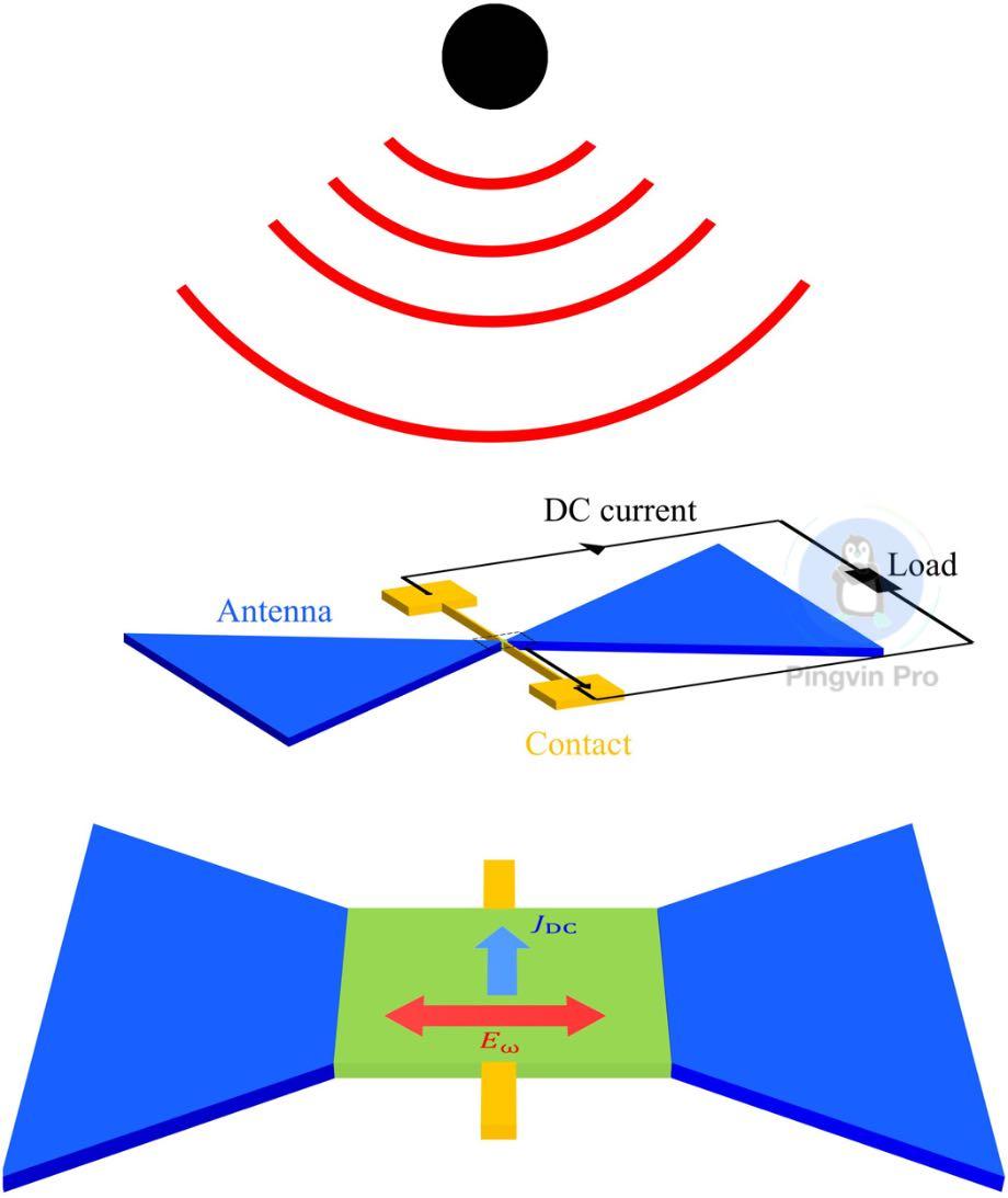 Створили новий спосіб бездротової зарядки через сигнали Wi-Fi